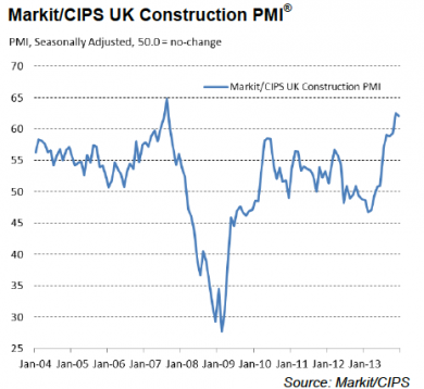 Markit/CIPS UK Construction PMI